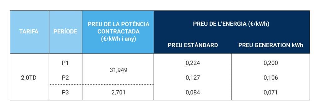 Noves tarifes d'electricitat
